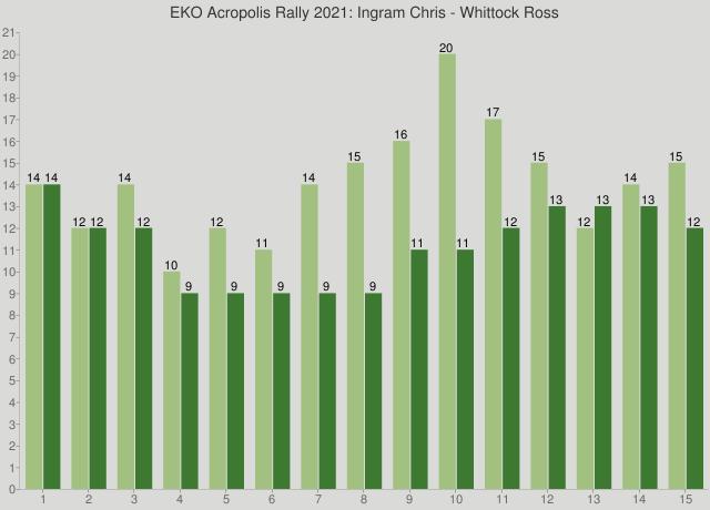 EKO Acropolis Rally 2021: Ingram Chris - Whittock Ross