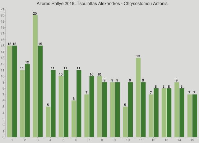 Azores Rallye 2019: Tsouloftas Alexandros - Chrysostomou Antonis