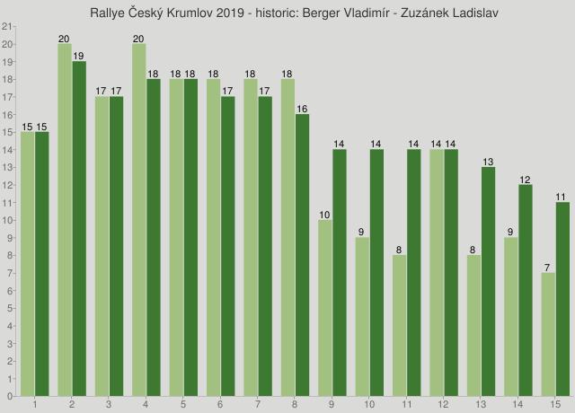Rallye Český Krumlov 2019 - historic: Berger Vladimír - Zuzánek Ladislav