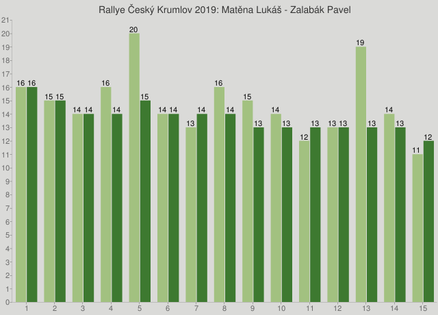 Rallye Český Krumlov 2019: Matěna Lukáš - Zalabák Pavel