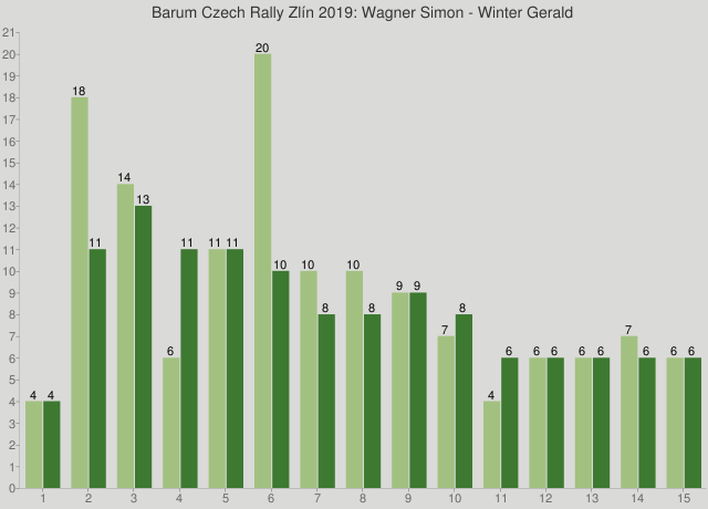 Barum Czech Rally Zlín 2019: Wagner Simon - Winter Gerald