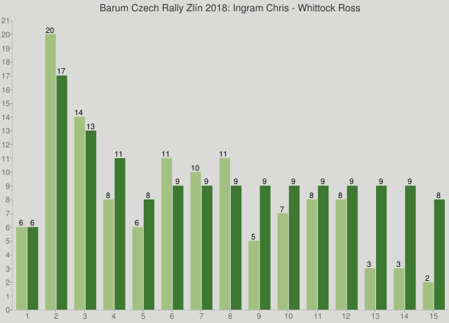 Barum Czech Rally Zlín 2018: Ingram Chris - Whittock Ross