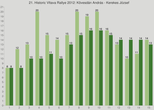 21. Historic Vltava Rallye 2012: Kövesdán András - Kerekes József