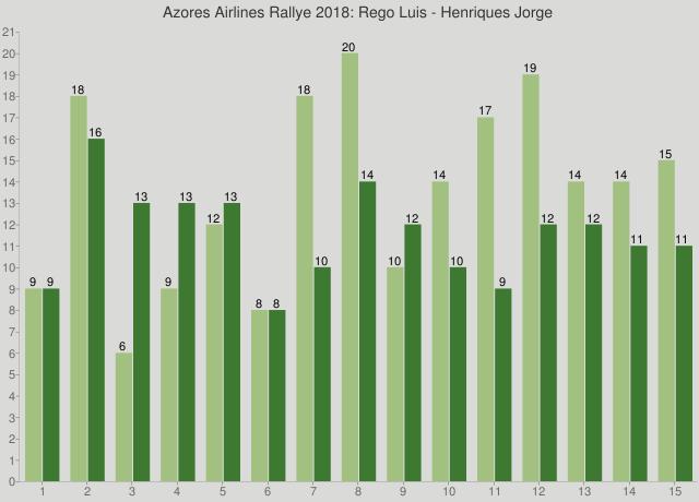 Azores Airlines Rallye 2018: Rego Luis - Henriques Jorge
