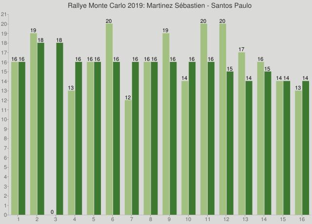 Rallye Monte Carlo 2019: Martinez Sébastien - Santos Paulo