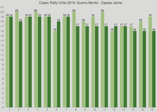 Copec Rally Chile 2019: Guerra Benito - Zapata Jaime