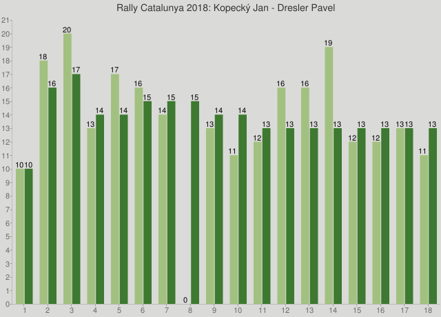 Rally Catalunya 2018: Kopecký Jan - Dresler Pavel