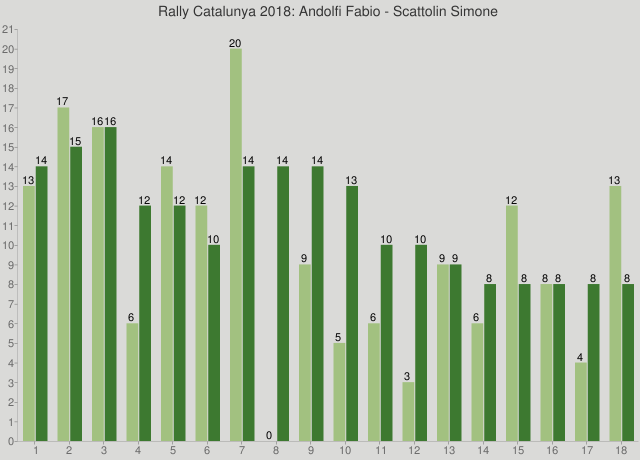 Rally Catalunya 2018: Andolfi Fabio - Scattolin Simone