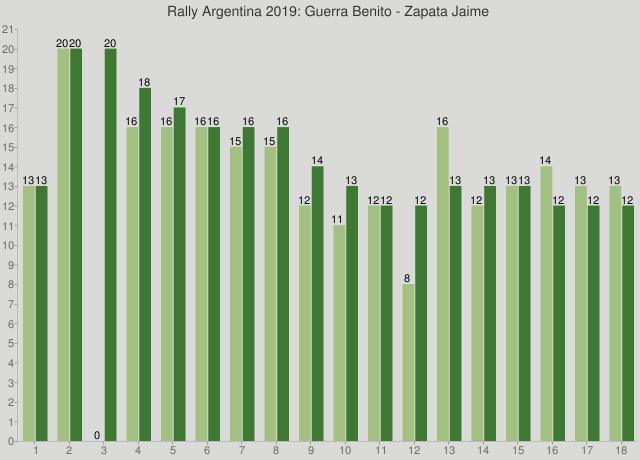Rally Argentina 2019: Guerra Benito - Zapata Jaime