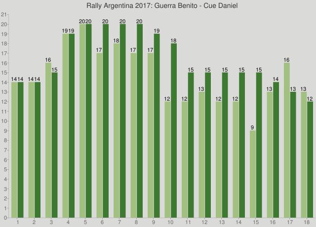 Rally Argentina 2017: Guerra Benito - Cue Daniel