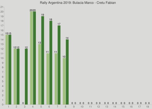 Rally Argentina 2019: Bulacia Marco - Cretu Fabian