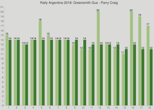 Rally Argentina 2018: Greensmith Gus - Parry Craig