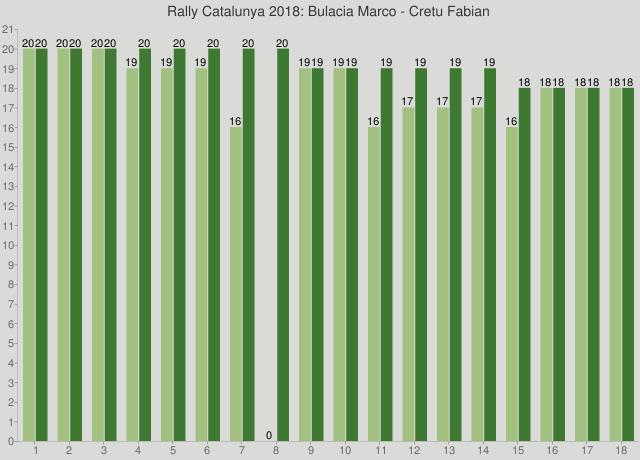 Rally Catalunya 2018: Bulacia Marco - Cretu Fabian
