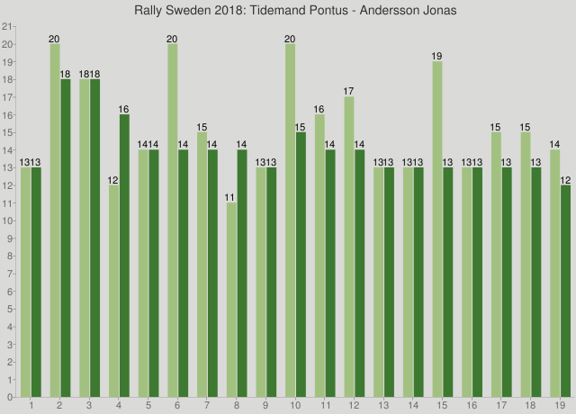 Rally Sweden 2018: Tidemand Pontus - Andersson Jonas