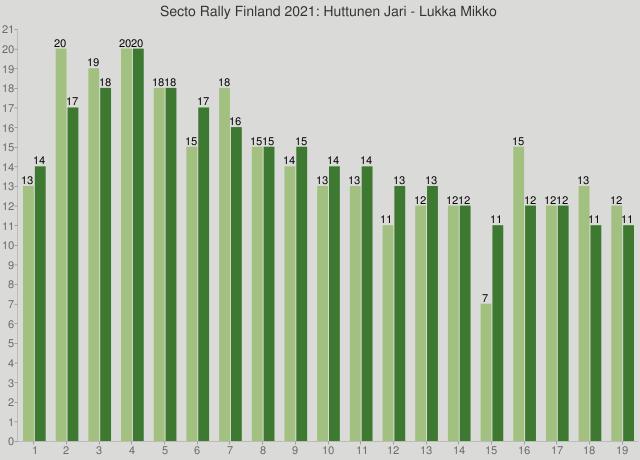 Secto Rally Finland 2021: Huttunen Jari - Lukka Mikko