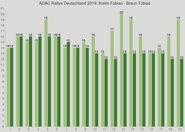 ADAC Rallye Deutschland 2019: Kreim Fabian - Braun Tobias