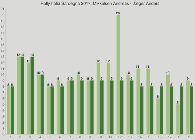 Rally Italia Sardegna 2017: Mikkelsen Andreas - Jæger Anders