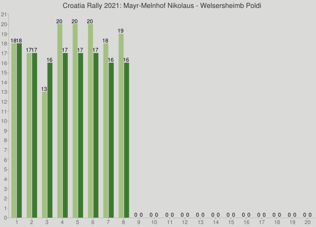 Croatia Rally 2021: Mayr-Melnhof Nikolaus - Welsersheimb Poldi