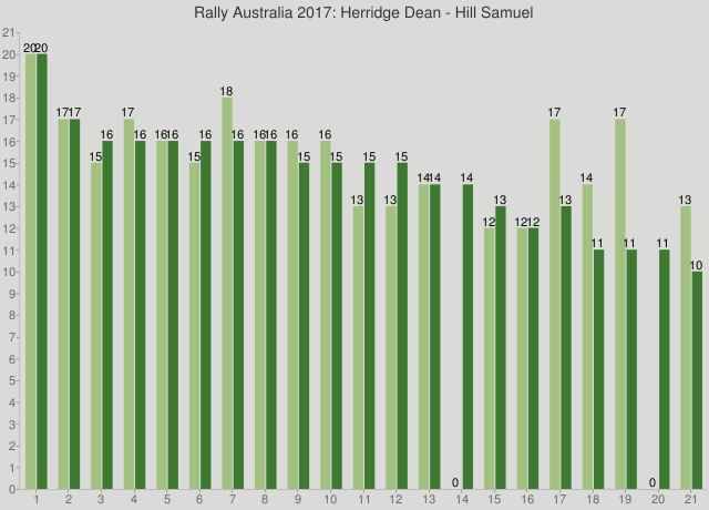 Rally Australia 2017: Herridge Dean - Hill Samuel