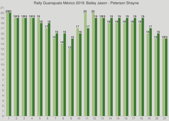 Rally Guanajuato México 2019: Bailey Jason - Peterson Shayne