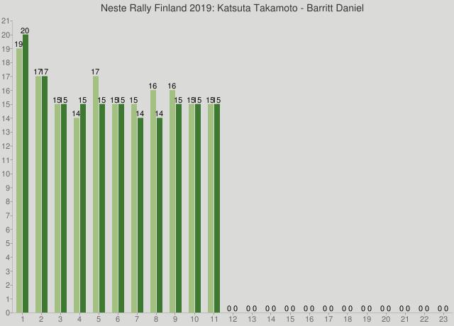 Neste Rally Finland 2019: Katsuta Takamoto - Barritt Daniel