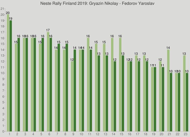 Neste Rally Finland 2019: Gryazin Nikolay - Fedorov Yaroslav