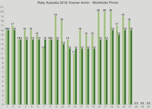 Rally Australia 2018: Kremer Armin - Winklhofer Pirmin