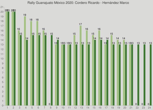 Rally Guanajuato México 2020: Cordero Ricardo - Hernández Marco