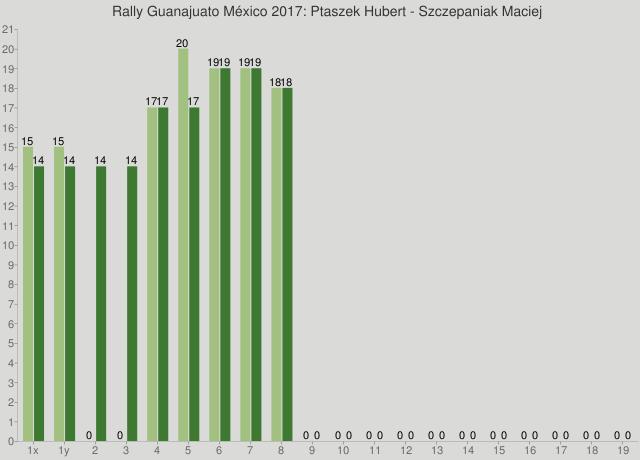 Rally Guanajuato México 2017: Ptaszek Hubert - Szczepaniak Maciej