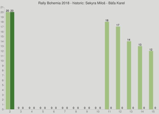 Rally Bohemia 2018 - historic: Sekyra Miloš - Báťa Karel