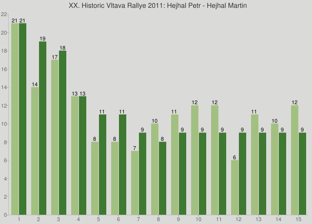 XX. Historic Vltava Rallye 2011: Hejhal Petr - Hejhal Martin