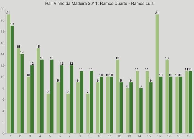 Rali Vinho da Madeira 2011: Ramos Duarte - Ramos Luís