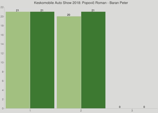 Keskomobile Auto Show 2018: Popovič Roman - Baran Peter