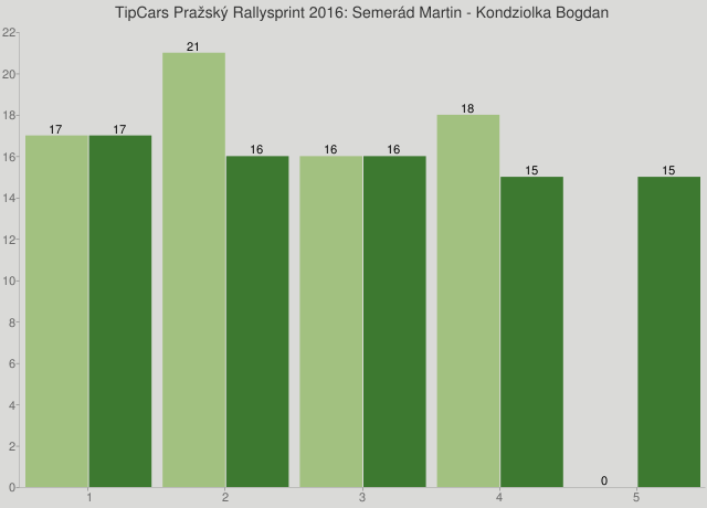 TipCars Pražský Rallysprint 2016: Semerád Martin - Kondziolka Bogdan