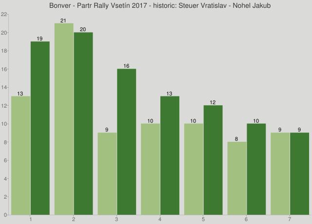 Bonver - Partr Rally Vsetín 2017 - historic: Steuer Vratislav - Nohel Jakub