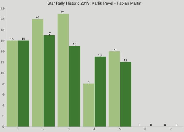 Star Rally Historic 2019: Karlík Pavel - Fabián Martin