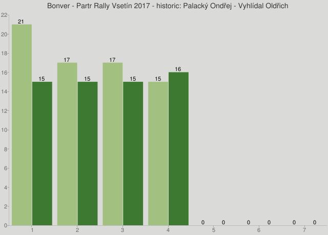 Bonver - Partr Rally Vsetín 2017 - historic: Palacký Ondřej - Vyhlídal Oldřich