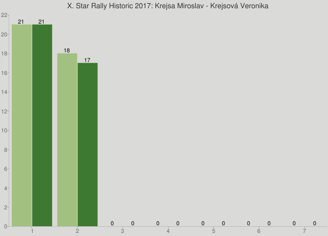 X. Star Rally Historic 2017: Krejsa Miroslav - Krejsová Veronika