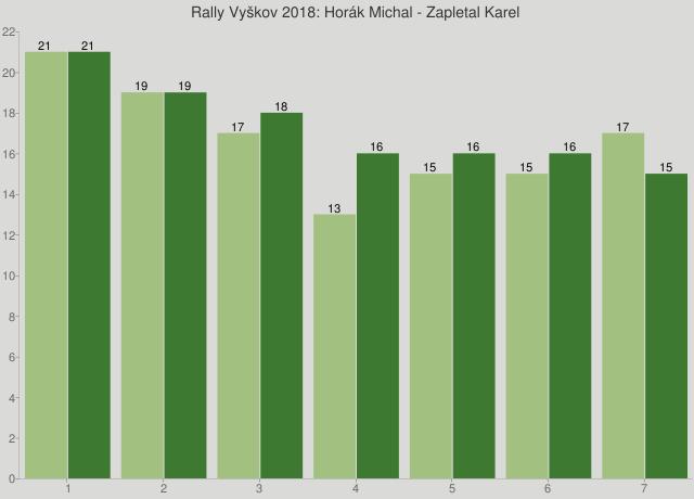 Rally Vyškov 2018: Horák Michal - Zapletal Karel