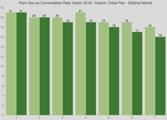 Partr-Sev.en Commodities Rally Vsetín 2019 - historic: Drbal Petr - Zdráhal Michal