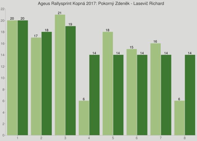 Ageus Rallysprint Kopná 2017: Pokorný Zdeněk - Lasevič Richard