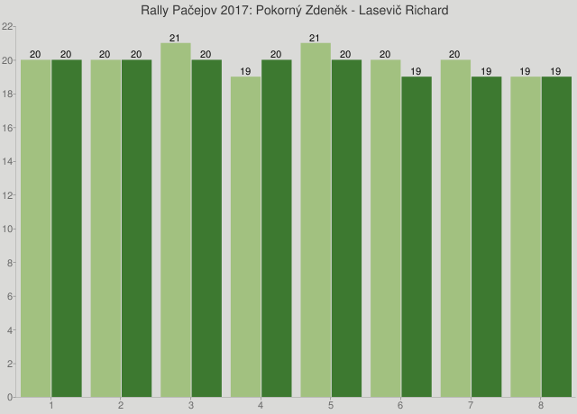 Rally Pačejov 2017: Pokorný Zdeněk - Lasevič Richard