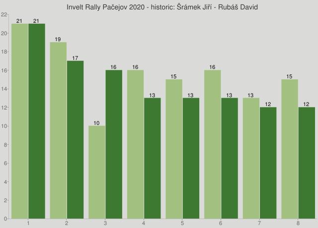 Invelt Rally Pačejov 2020 - historic: Šrámek Jiří - Rubáš David