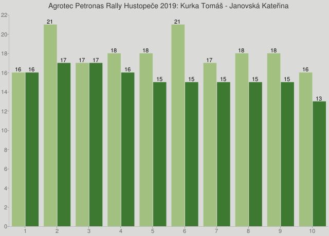 Agrotec Petronas Rally Hustopeče 2019: Kurka Tomáš - Janovská Kateřina