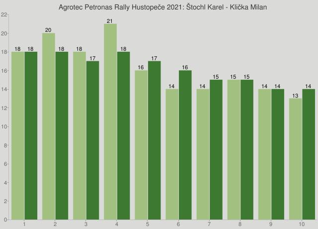 Agrotec Petronas Rally Hustopeče 2021: Štochl Karel - Klička Milan