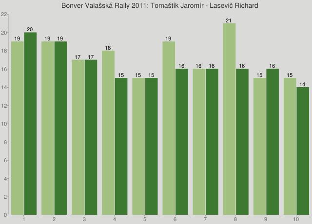Bonver Valašská Rally 2011: Tomaštík Jaromír - Lasevič Richard