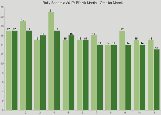 Rally Bohemia 2017: Březík Martin - Omelka Marek