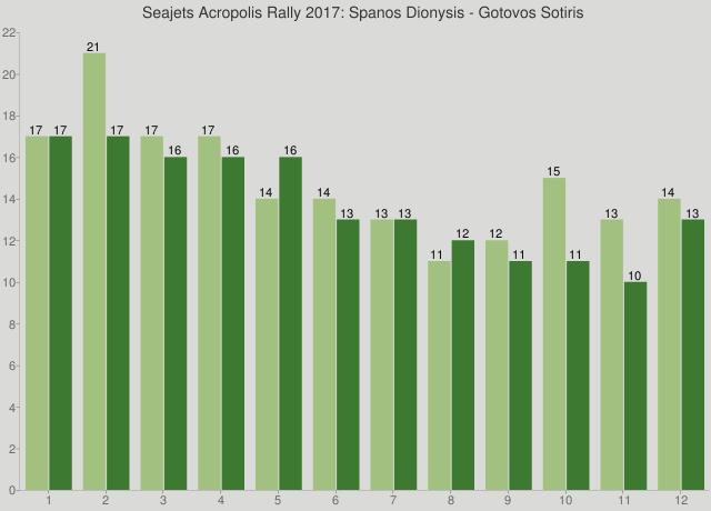 Seajets Acropolis Rally 2017: Spanos Dionysis - Gotovos Sotiris