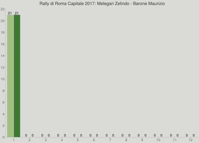 Rally di Roma Capitale 2017: Melegari Zelindo - Barone Maurizio