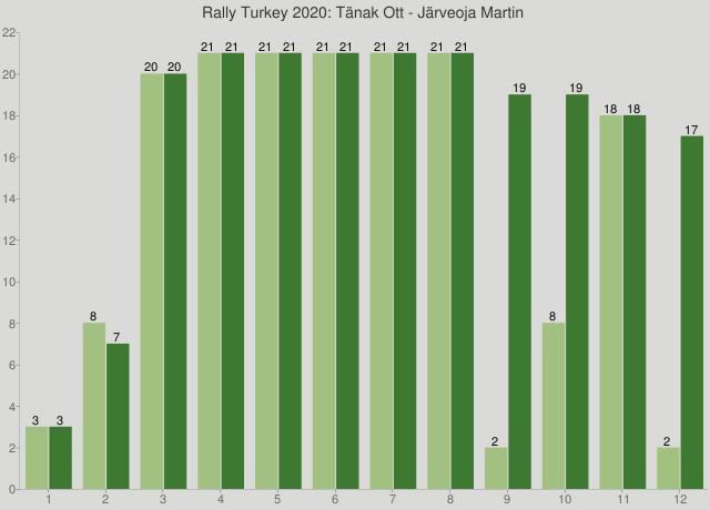 Rally Turkey 2020: Tänak Ott - Järveoja Martin